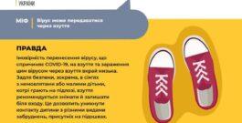 Коронавірус НЕ передається через взуття